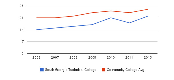 South Georgia Technical College student staff&nbsp(2006-2013)