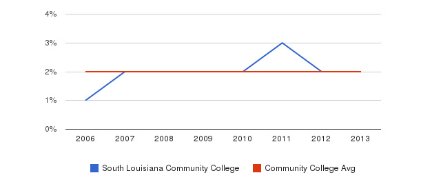 South Louisiana Community College Asian&nbsp(2006-2013)