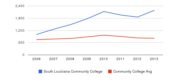 South Louisiana Community College Full-Time Students&nbsp(2006-2013)