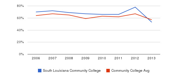 South Louisiana Community College White&nbsp(2006-2013)