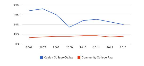 Kaplan College-Dallas Black&nbsp(2006-2013)