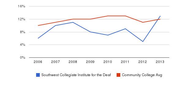Southwest Collegiate Institute for the Deaf Black&nbsp(2006-2013)