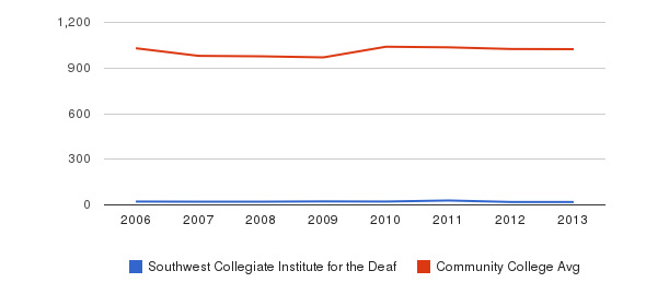 Southwest Collegiate Institute for the Deaf Part-Time Students&nbsp(2006-2013)