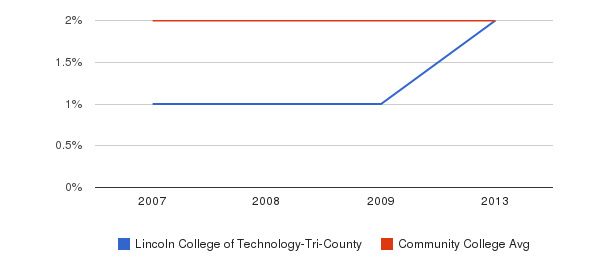 Lincoln College of Technology-Tri-County Asian&nbsp(2007-2013)