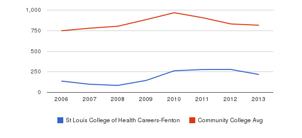 St Louis College of Health Careers-Fenton Full-Time Students&nbsp(2006-2013)
