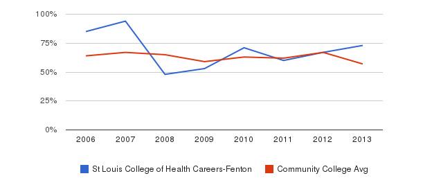 St Louis College of Health Careers-Fenton White&nbsp(2006-2013)