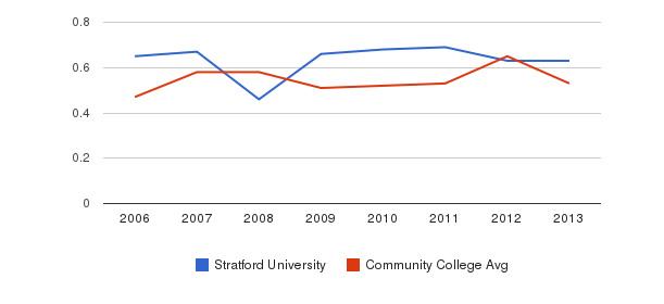 Stratford University Diversity Score&nbsp(2006-2013)