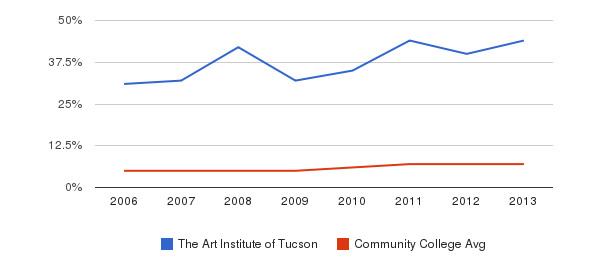 The Art Institute of Tucson Hispanic&nbsp(2006-2013)