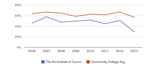 The Art Institute of Tucson White&nbsp(2006-2013)