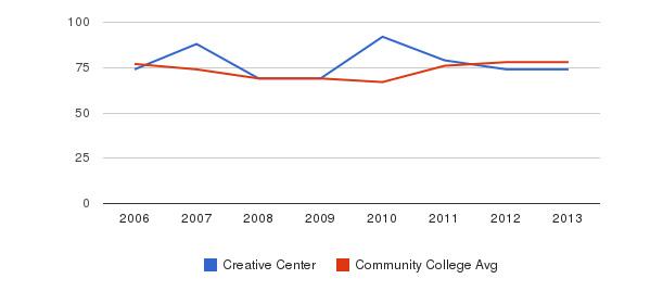 Creative Center Percent Admitted&nbsp(2006-2013)