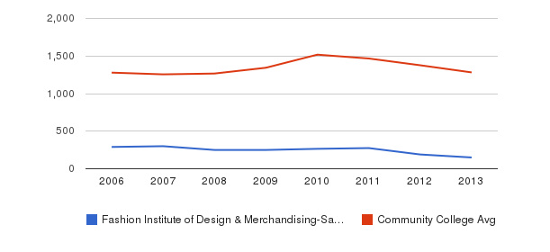 Fashion Institute of Design & Merchandising-San Diego Total Enrollment&nbsp(2006-2013)