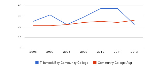 Tillamook Bay Community College student staff&nbsp(2006-2013)