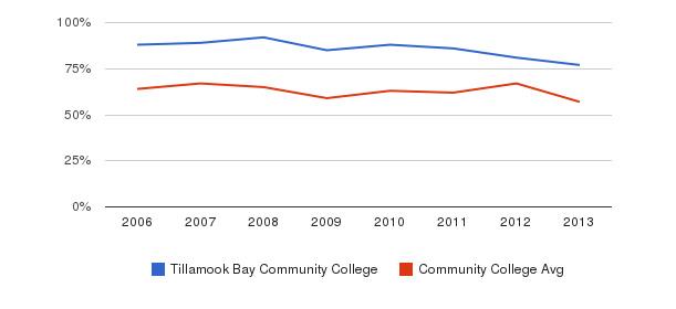 Tillamook Bay Community College White&nbsp(2006-2013)