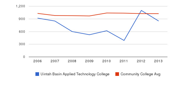 Uintah Basin Applied Technology College Part-Time Students&nbsp(2006-2013)