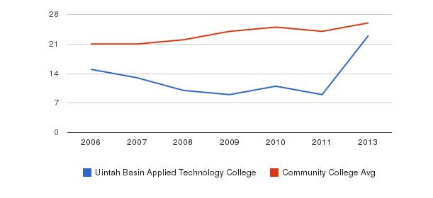 Uintah Basin Applied Technology College student staff&nbsp(2006-2013)
