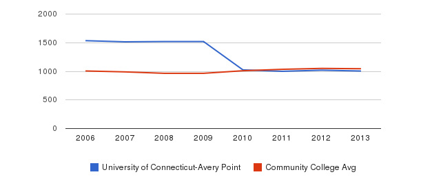 University of Connecticut-Avery Point sat total&nbsp(2006-2013)