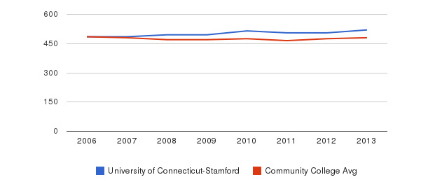 University of Connecticut-Stamford sat math&nbsp(2006-2013)