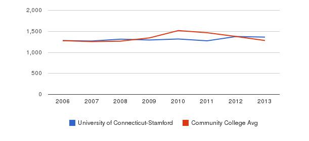 University of Connecticut-Stamford Total Enrollment&nbsp(2006-2013)