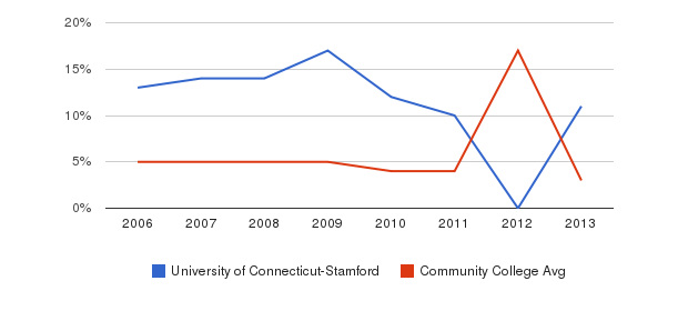 University of Connecticut-Stamford Unknown&nbsp(2006-2013)