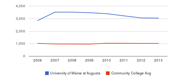 University of Maine at Augusta Part-Time Students&nbsp(2006-2013)