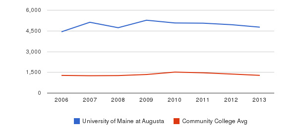 University of Maine at Augusta Total Enrollment&nbsp(2006-2013)