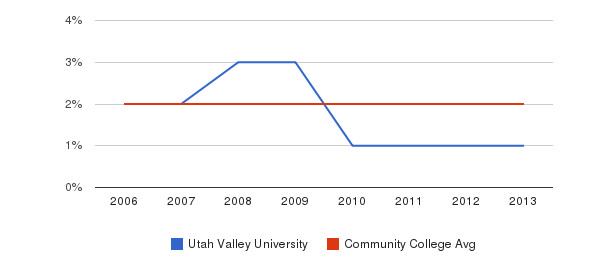 Utah Valley University Asian&nbsp(2006-2013)