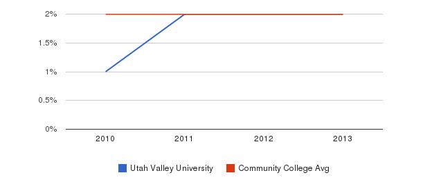 Utah Valley University More&nbsp(2010-2013)