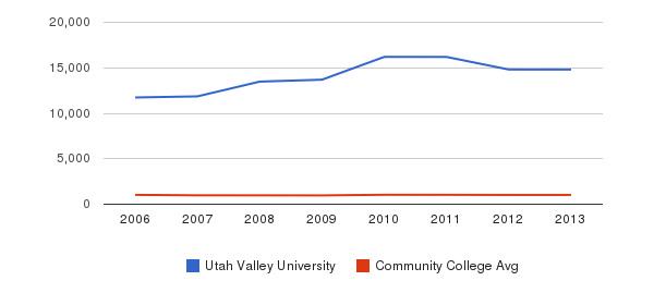 Utah Valley University Part-Time Students&nbsp(2006-2013)