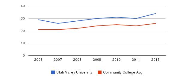 Utah Valley University student staff&nbsp(2006-2013)