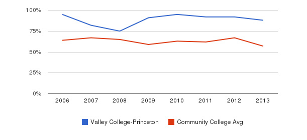 Valley College-Princeton White&nbsp(2006-2013)