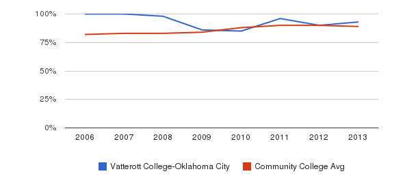 Vatterott College-Oklahoma City % Students Receiving Some Financial Aid&nbsp(2006-2013)