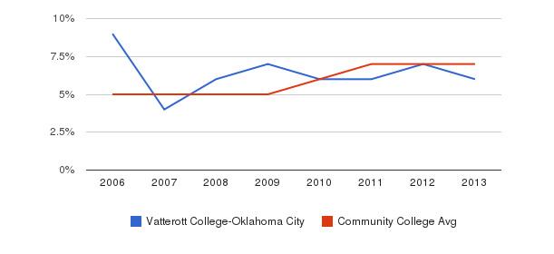Vatterott College-Oklahoma City Hispanic&nbsp(2006-2013)