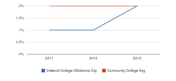 Vatterott College-Oklahoma City More&nbsp(2011-2013)