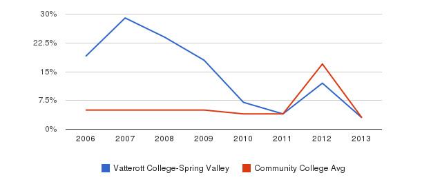 Vatterott College-Spring Valley Unknown&nbsp(2006-2013)