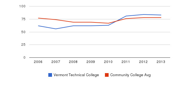 Vermont Technical College Percent Admitted&nbsp(2006-2013)