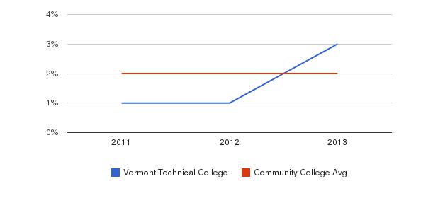 Vermont Technical College More&nbsp(2011-2013)