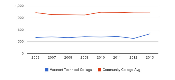Vermont Technical College Part-Time Students&nbsp(2006-2013)