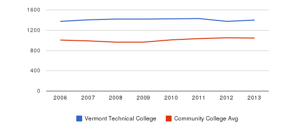 Vermont Technical College sat total&nbsp(2006-2013)
