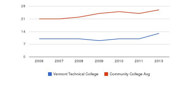 Vermont Technical College student staff&nbsp(2006-2013)