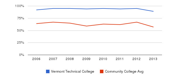 Vermont Technical College White&nbsp(2006-2013)