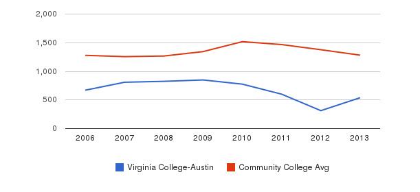Virginia College-Austin Total Enrollment&nbsp(2006-2013)