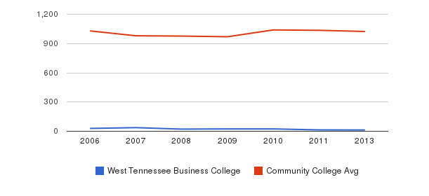 West Tennessee Business College Part-Time Students&nbsp(2006-2013)