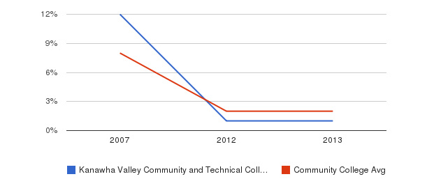Kanawha Valley Community and Technical College More&nbsp(2007-2013)