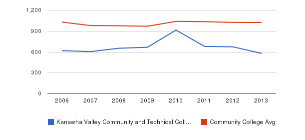 Kanawha Valley Community and Technical College Part-Time Students&nbsp(2006-2013)