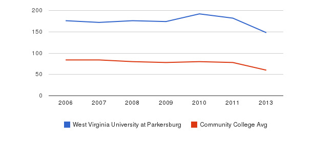 West Virginia University at Parkersburg Total Faculty&nbsp(2006-2013)