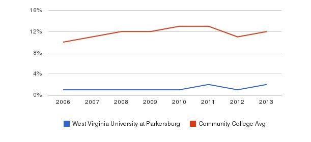 West Virginia University at Parkersburg Black&nbsp(2006-2013)