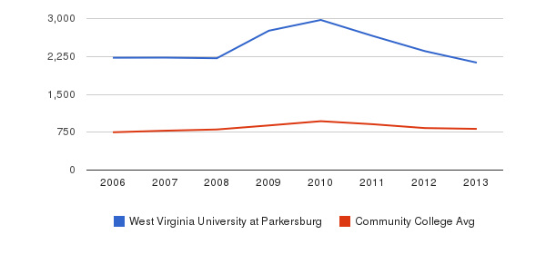 West Virginia University at Parkersburg Full-Time Students&nbsp(2006-2013)