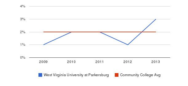 West Virginia University at Parkersburg More&nbsp(2009-2013)