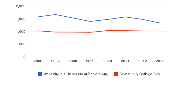 West Virginia University at Parkersburg Part-Time Students&nbsp(2006-2013)