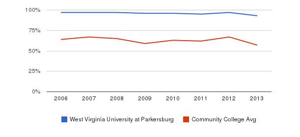 West Virginia University at Parkersburg White&nbsp(2006-2013)